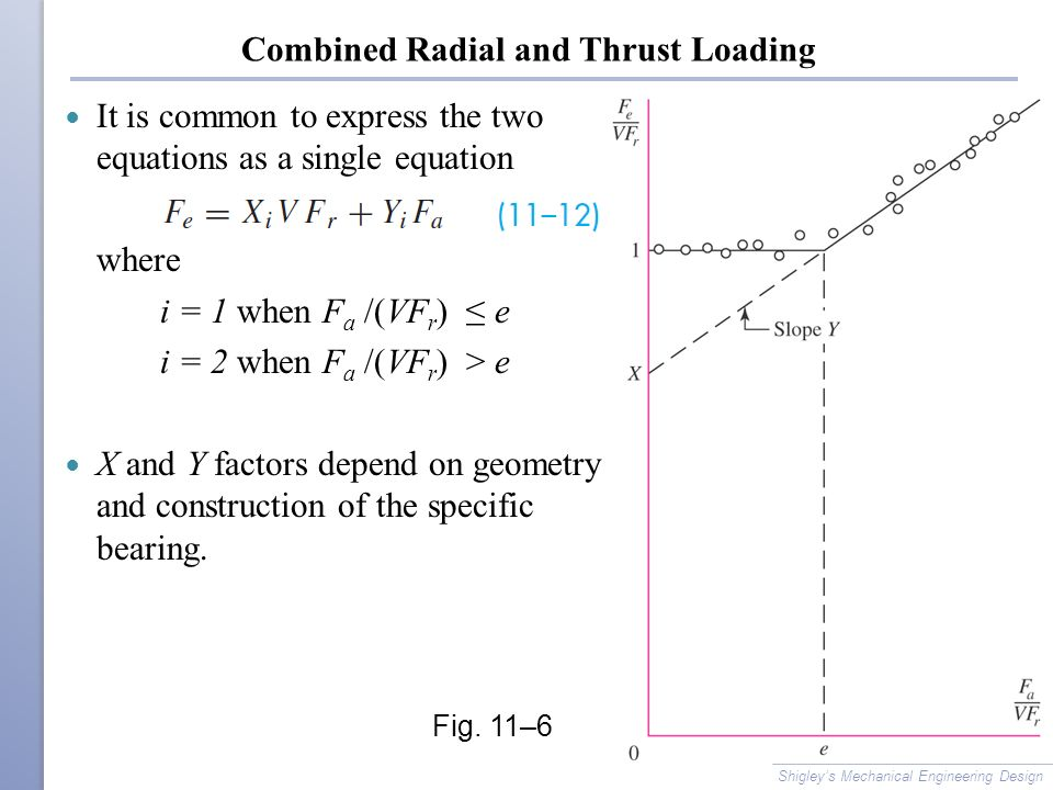 Combined Radial and Thrust Loading