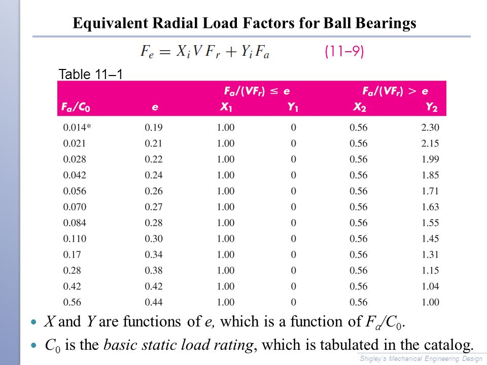 Equivalent Radial Load Factors for Ball Bearings