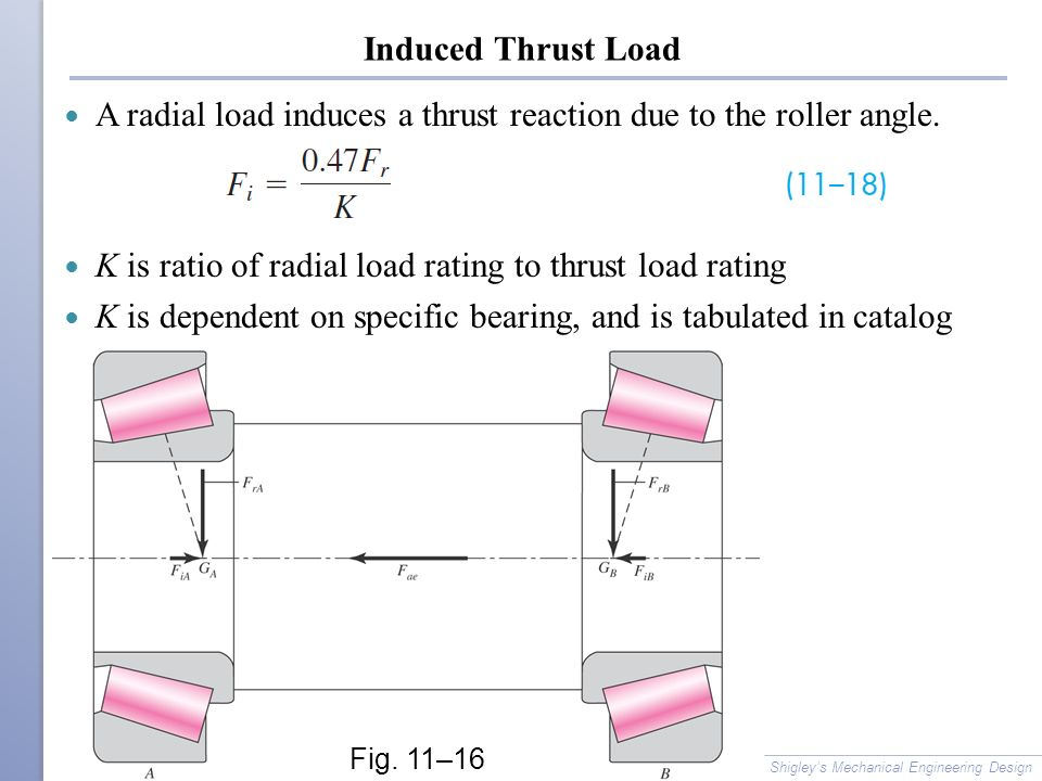 A radial load induces a thrust reaction due to the roller angle.