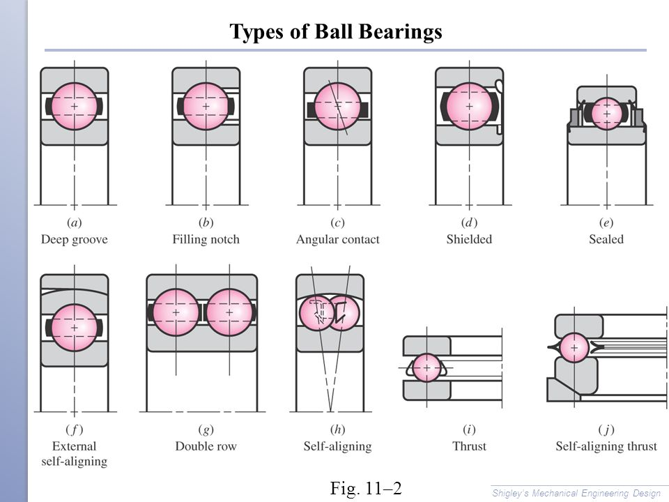 Types of Ball Bearings Fig. 11–2