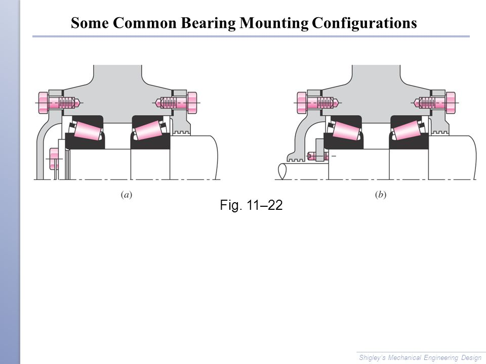 Some Common Bearing Mounting Configurations