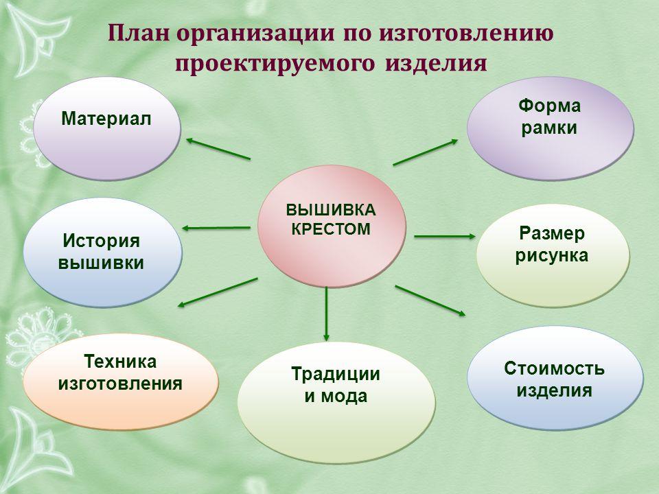 План организации по изготовлению проектируемого изделия