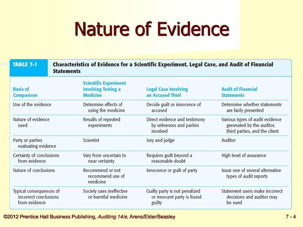 Auditing chapter 7 evidence