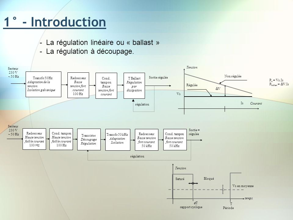 1° - Introduction La régulation linéaire ou « ballast »