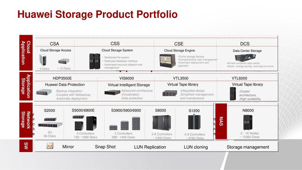 Carrier Transformation Via Cloud Computing In Ict Anni Lai