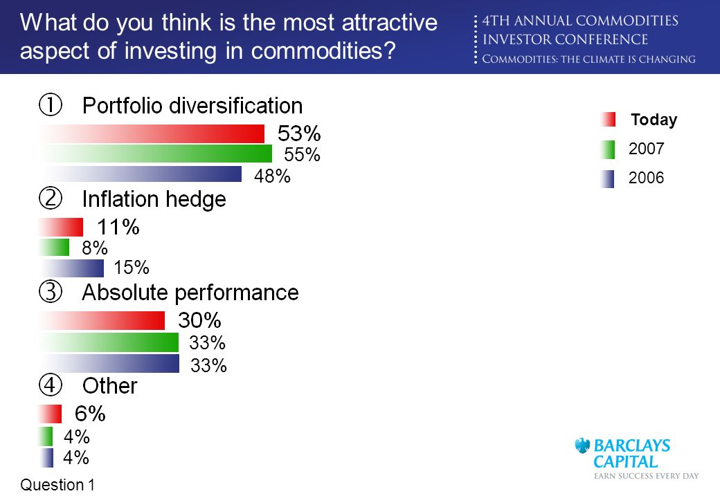 What do you think is the most attractive aspect of investing in commodities