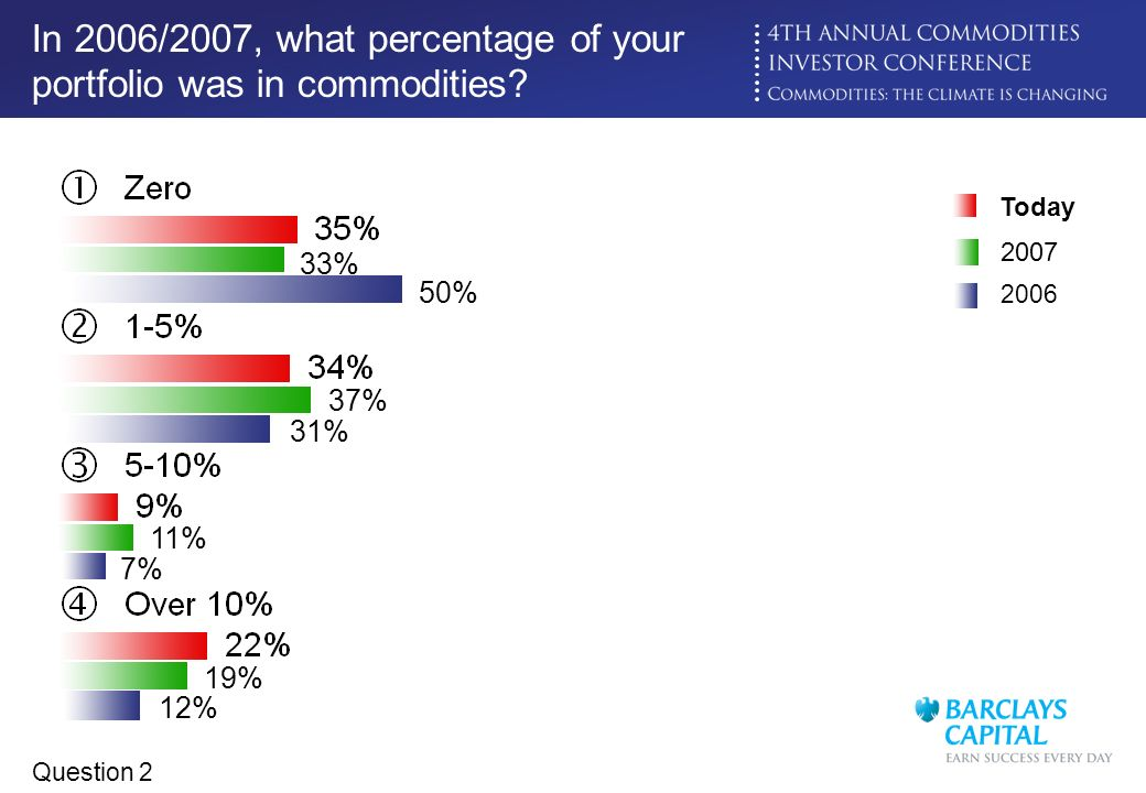 In 2006/2007, what percentage of your portfolio was in commodities
