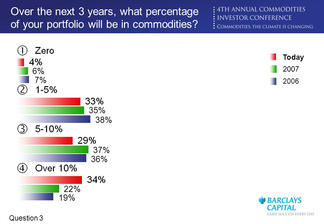 Over the next 3 years, what percentage of your portfolio will be in commodities