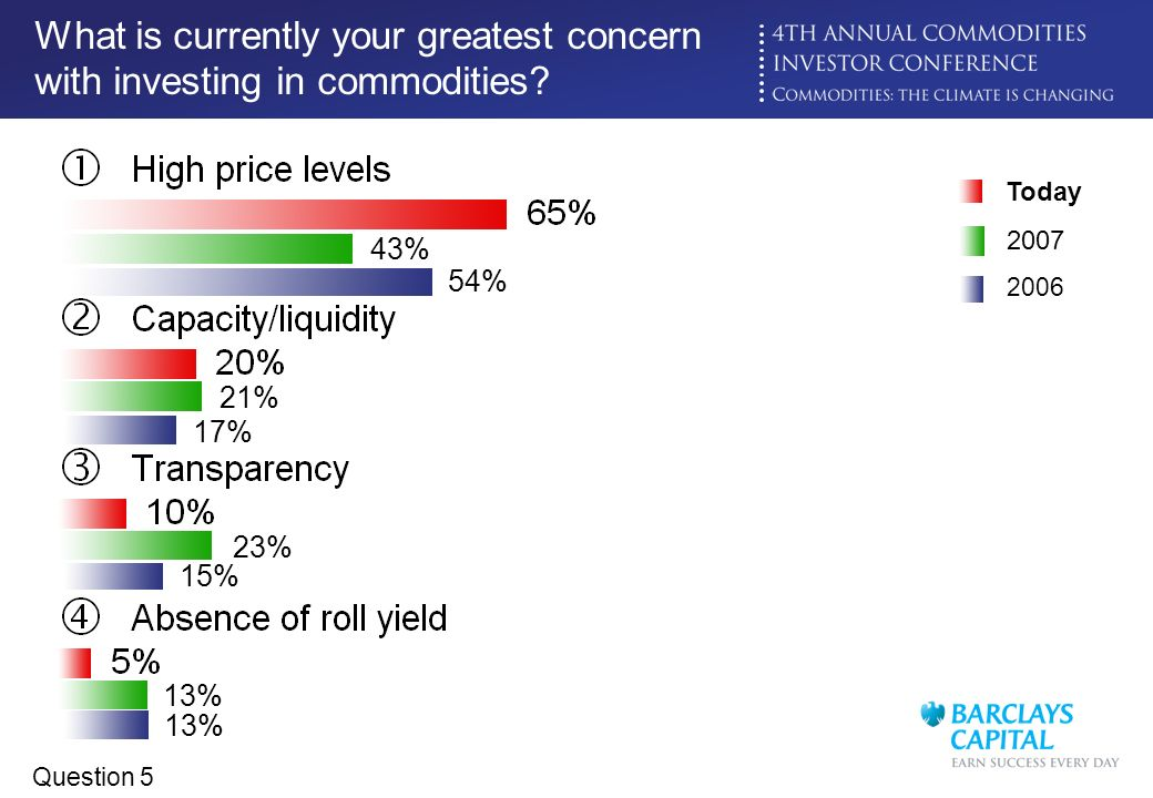 What is currently your greatest concern with investing in commodities