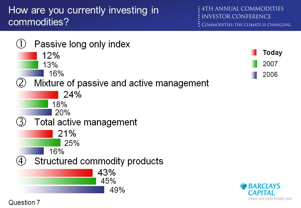 How are you currently investing in commodities
