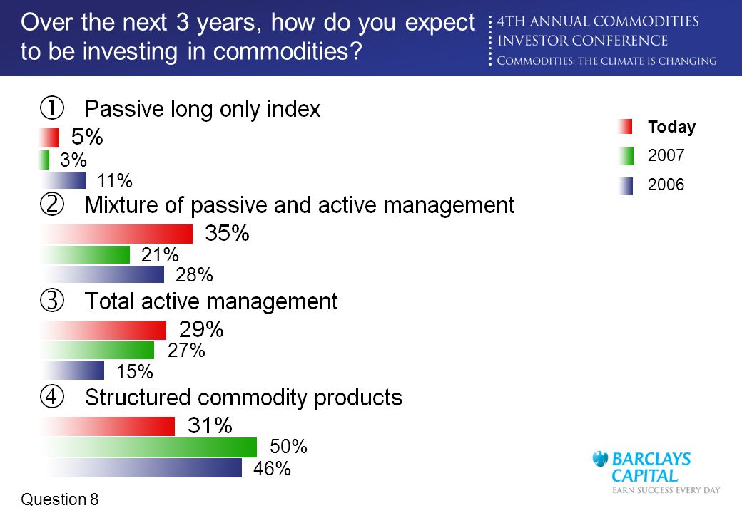 Over the next 3 years, how do you expect to be investing in commodities