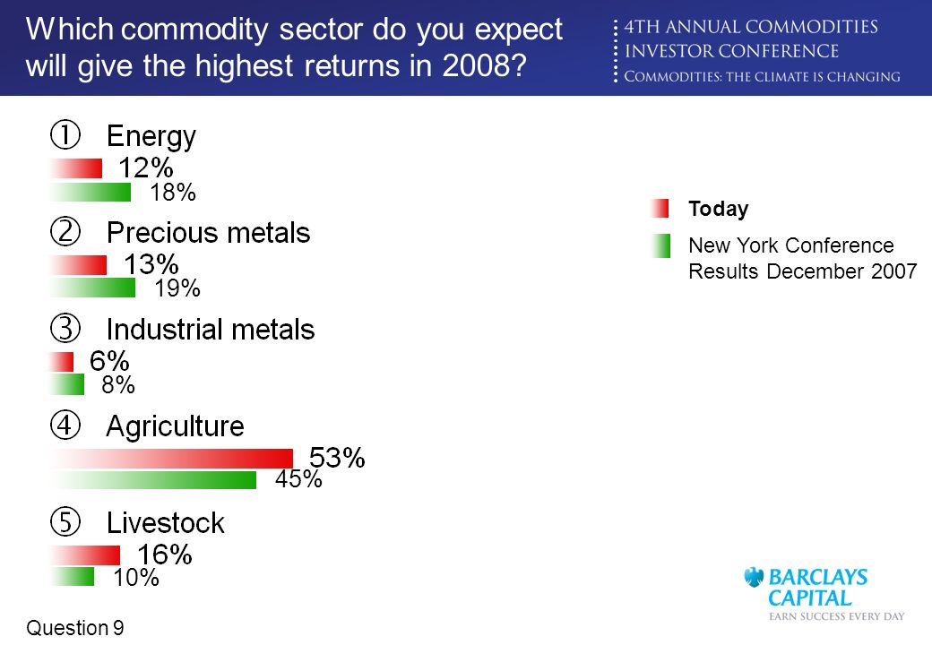 Which commodity sector do you expect will give the highest returns in 2008