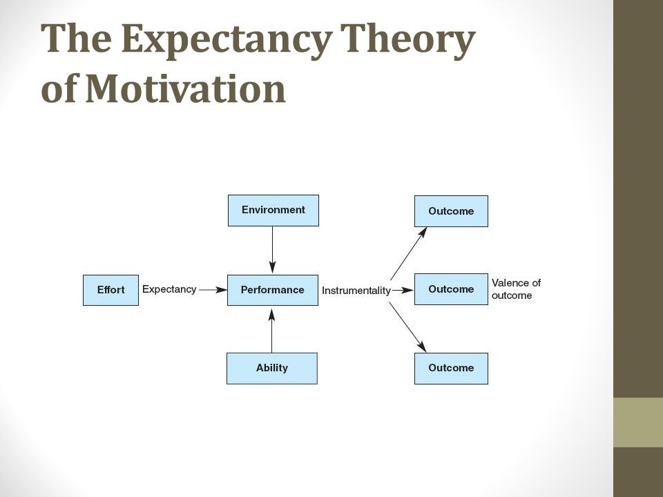 expectant theory of motivation According to expectancy theory, individual motivation to put forth more or less effort is determined by a rational calculation in which individuals evaluate their situation porter, l w, & lawler, e e (1968) managerial attitudes and performance.