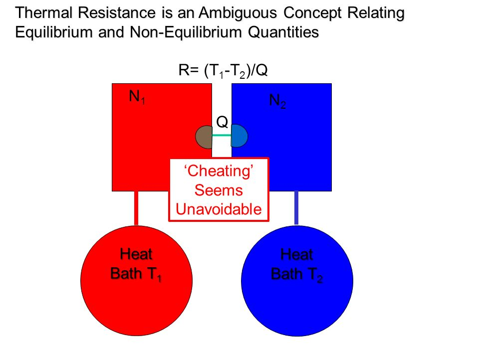 Thermal Resistance is an Ambiguous Concept Relating Equilibrium and Non-Equilibrium Quantities