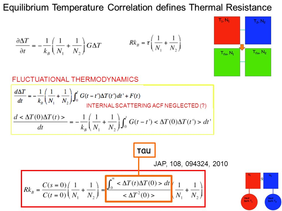 Equilibrium Temperature Correlation defines Thermal Resistance