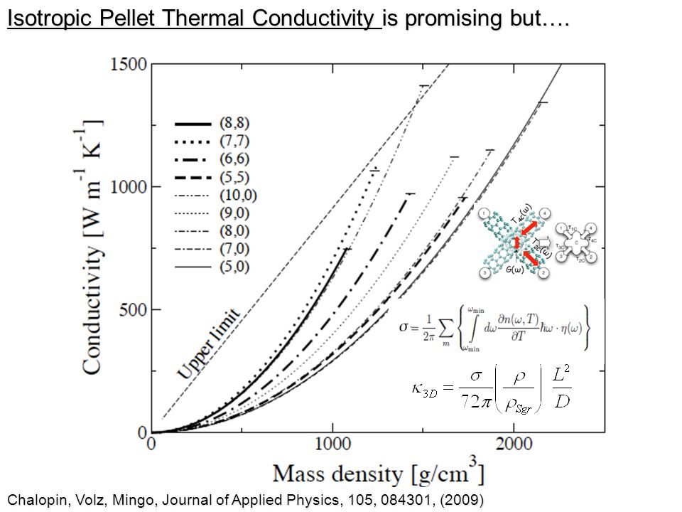Isotropic Pellet Thermal Conductivity is promising but….
