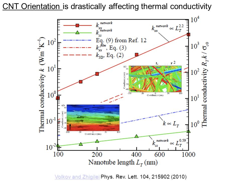 CNT Orientation is drastically affecting thermal conductivity
