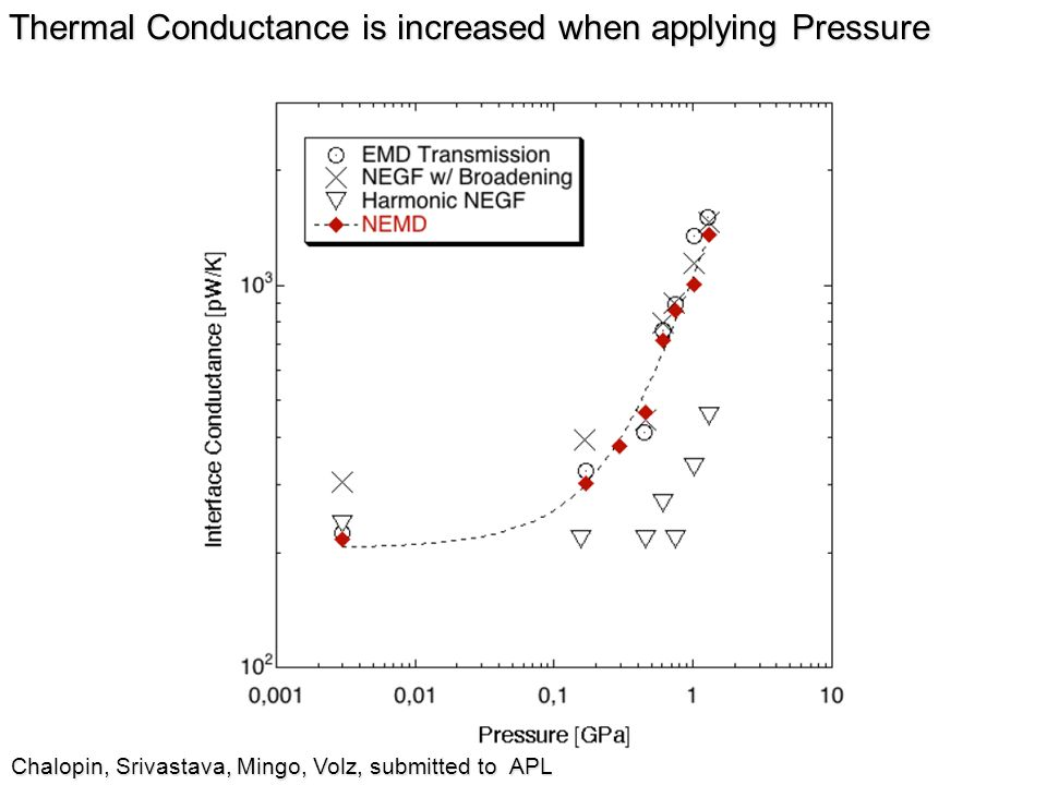 Thermal Conductance is increased when applying Pressure