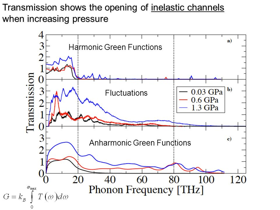 Transmission shows the opening of inelastic channels