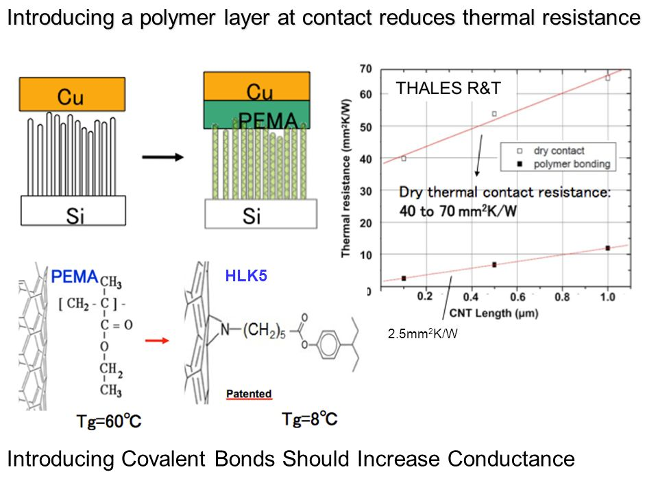 Introducing a polymer layer at contact reduces thermal resistance
