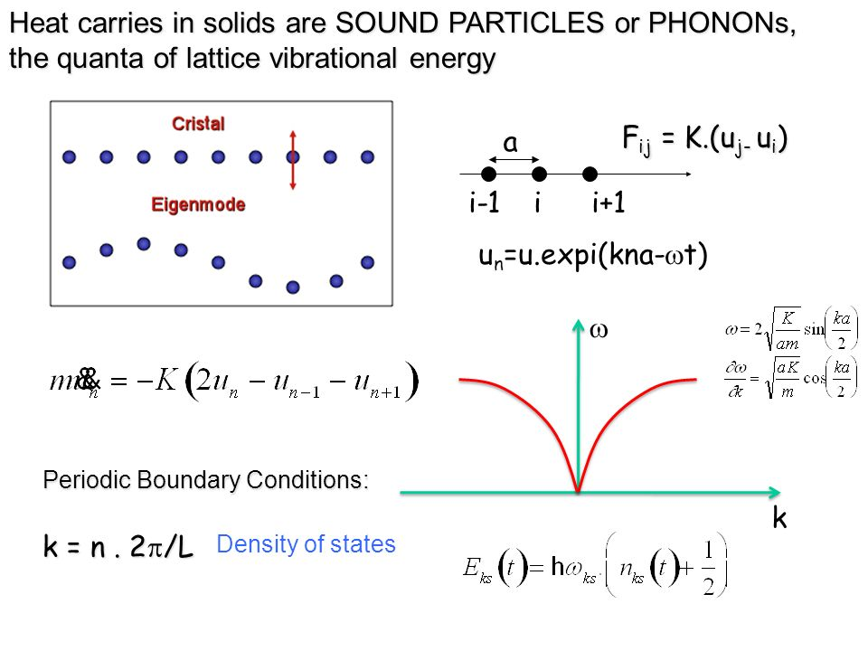 Heat carries in solids are SOUND PARTICLES or PHONONs,