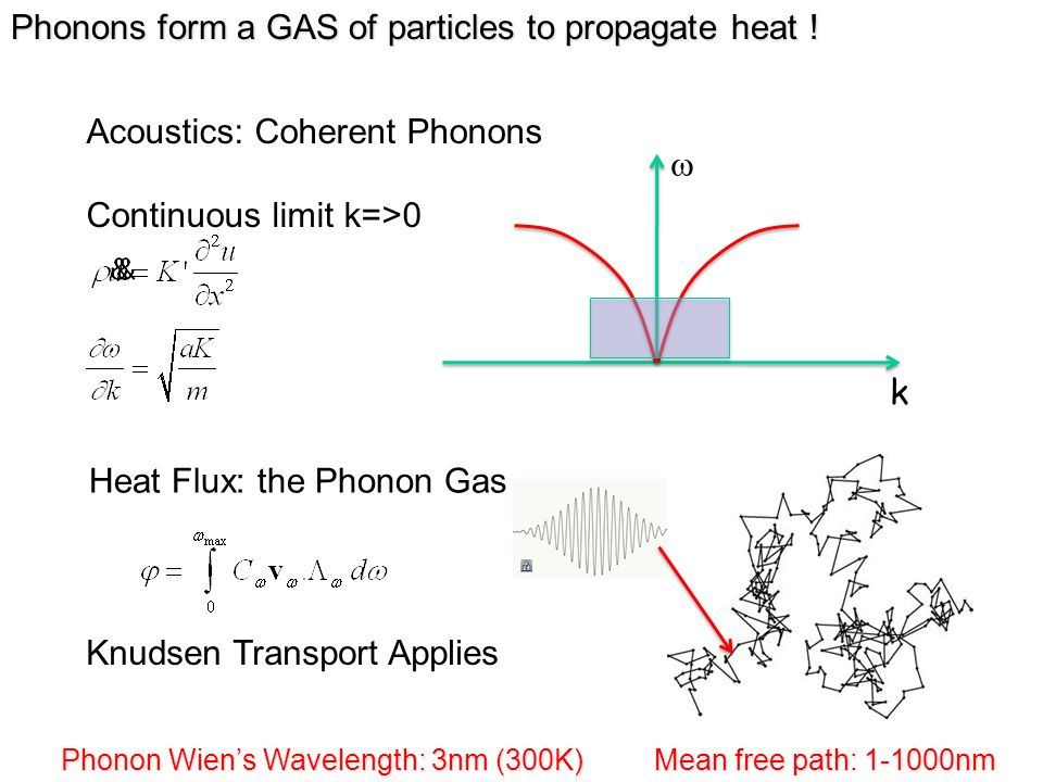 Phonons form a GAS of particles to propagate heat !