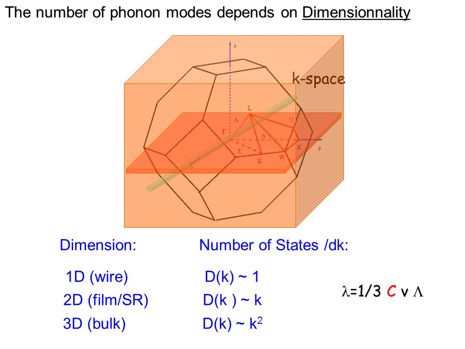 The number of phonon modes depends on Dimensionnality