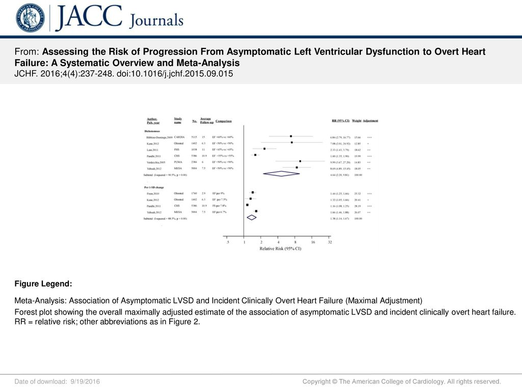 Journal Of The American College Of Cardiology Abbreviation
