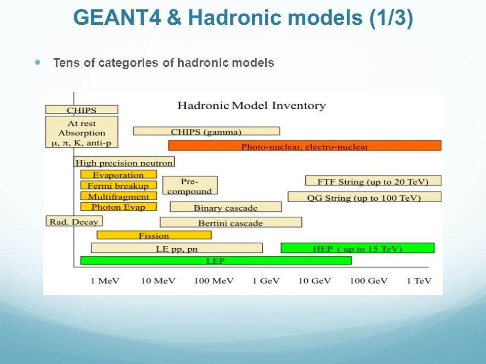 GEANT4 & Hadronic models (1/3)