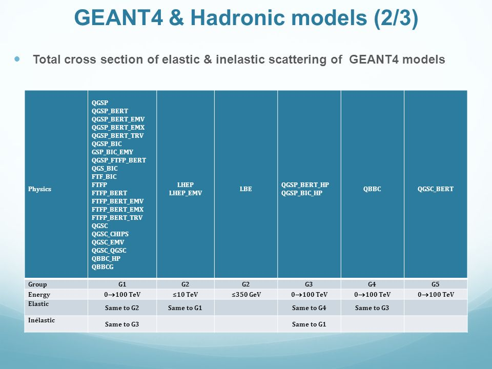 GEANT4 & Hadronic models (2/3)