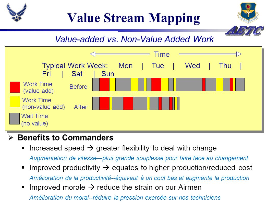 Value Stream Mapping Value-added vs. Non-Value Added Work