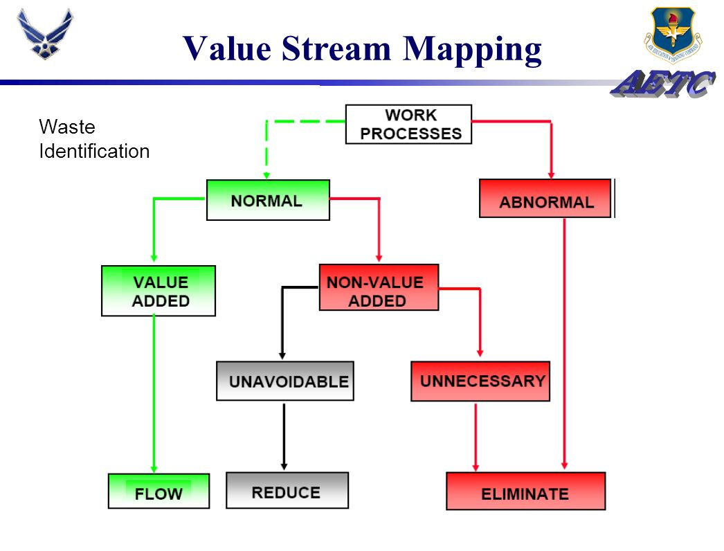 Value Stream Mapping Waste Identification