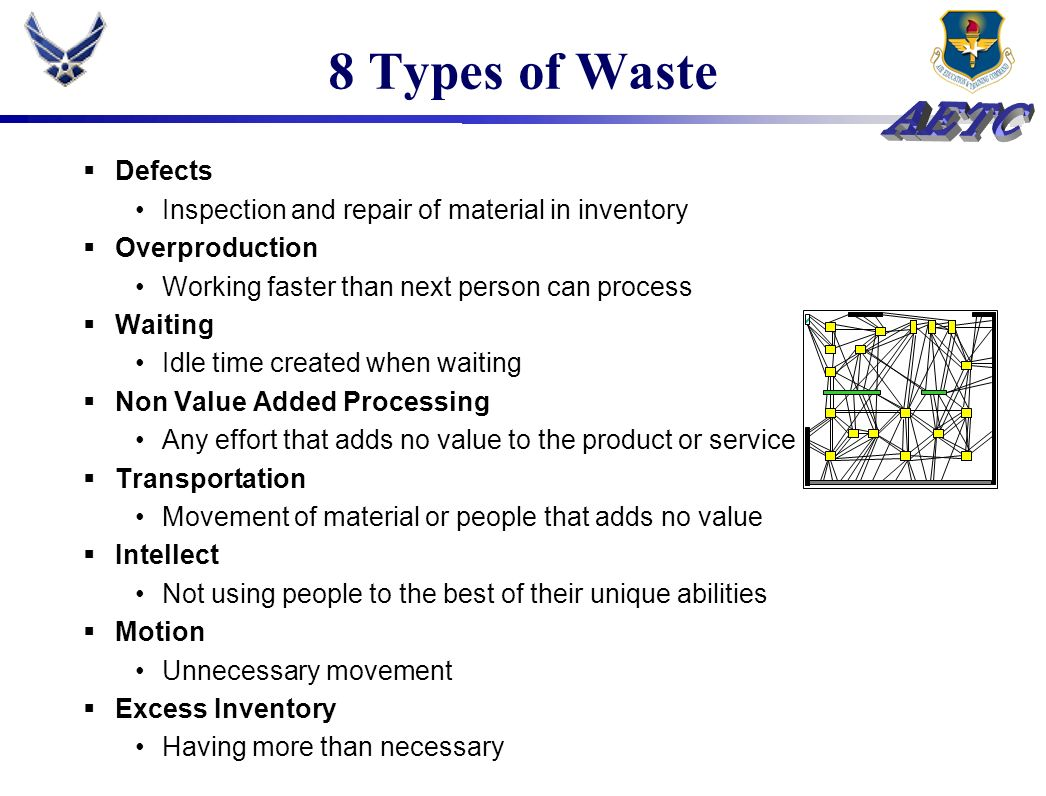 8 Types of Waste Defects. Inspection and repair of material in inventory. Overproduction. Working faster than next person can process.