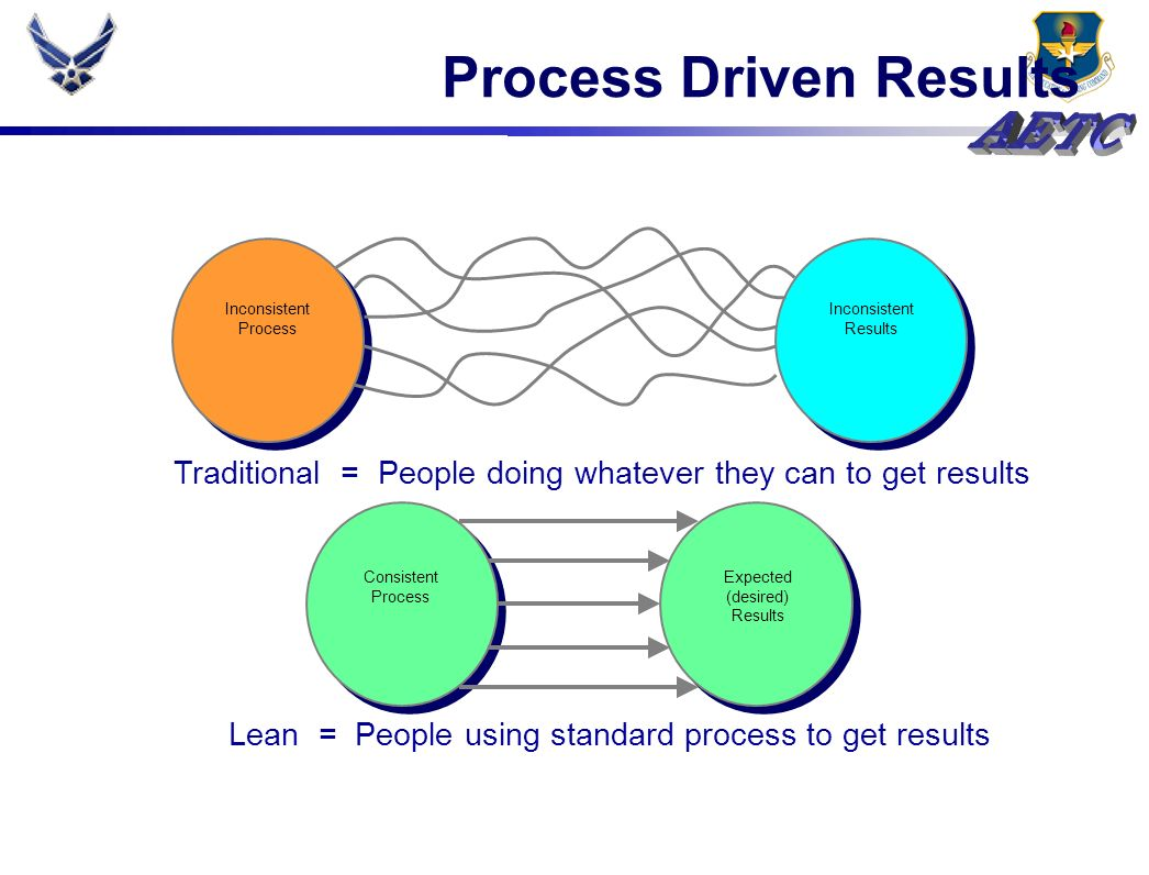 Process Driven Results