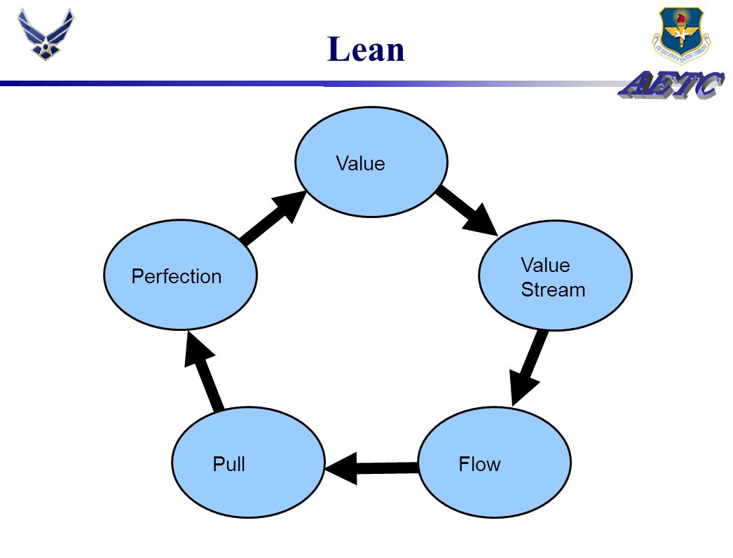 Lean Value Flow Value Stream Pull Perfection