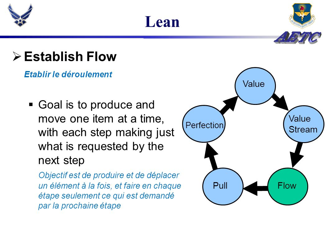 Lean Establish Flow Etablir le déroulement