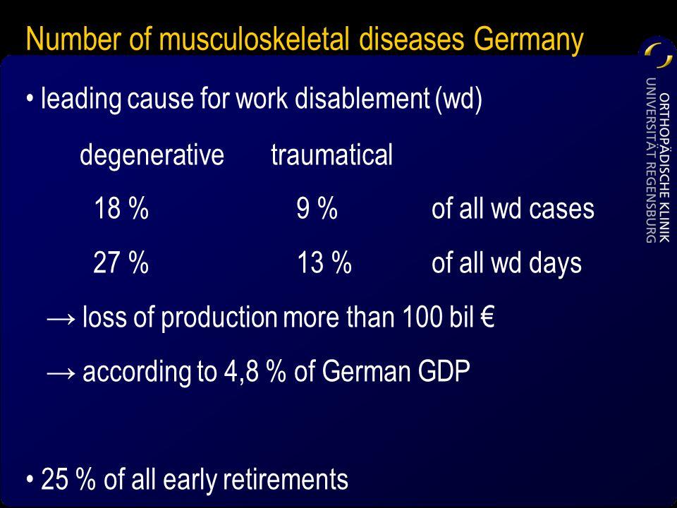 Number of musculoskeletal diseases Germany