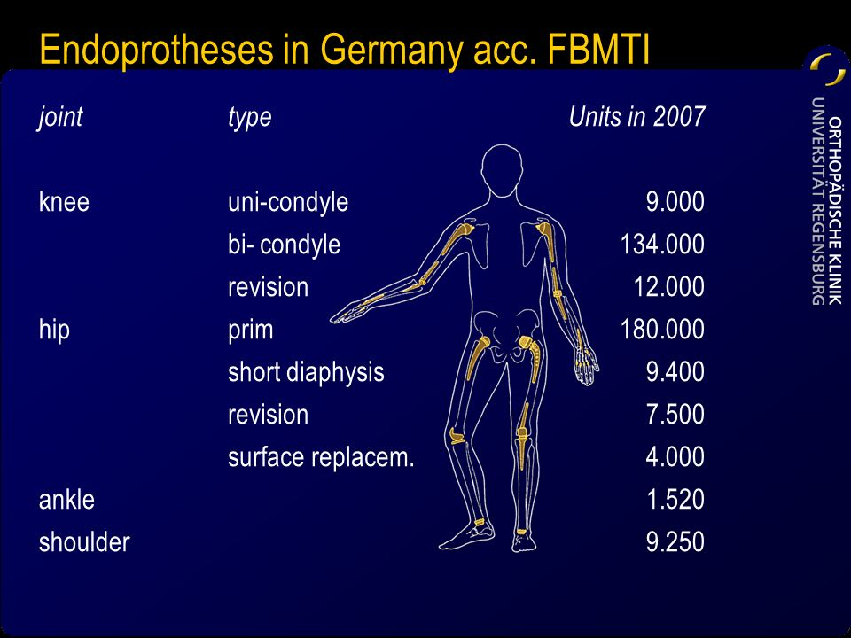 Endoprotheses in Germany acc. FBMTI