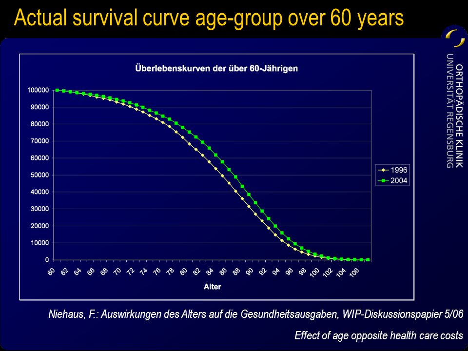 Actual survival curve age-group over 60 years
