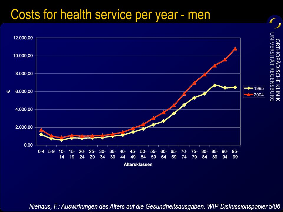 Costs for health service per year - men