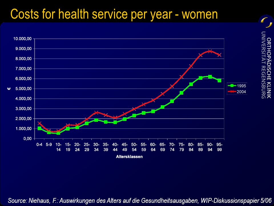 Costs for health service per year - women