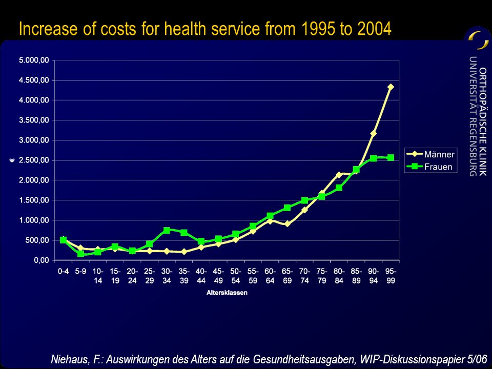 Increase of costs for health service from 1995 to 2004