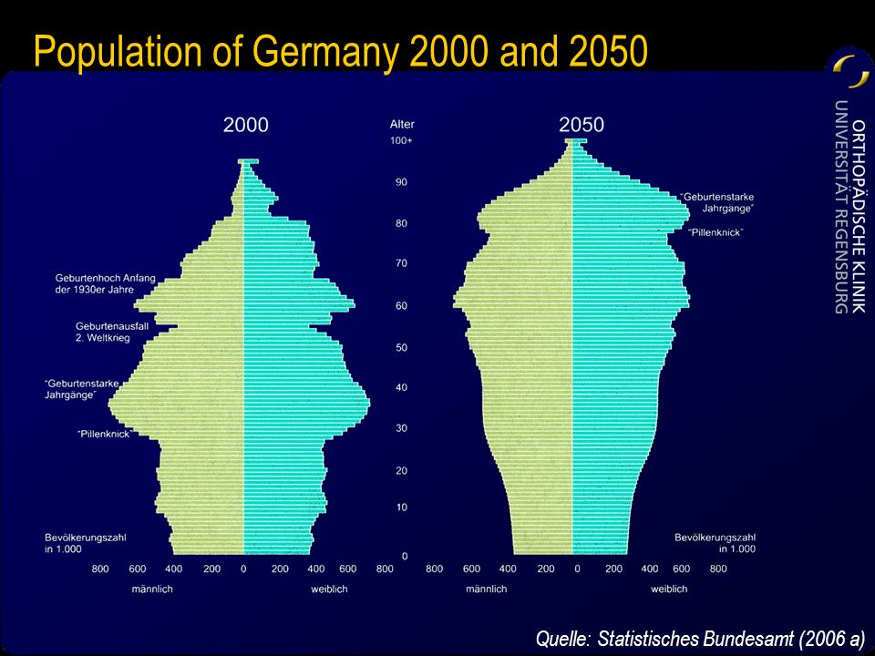 Population of Germany 2000 and 2050