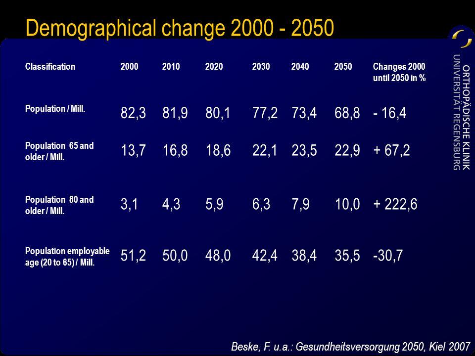 Demographical change 2000 - 2050