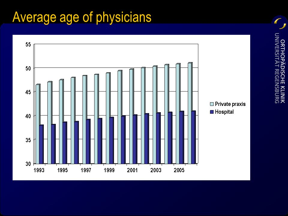 Average age of physicians