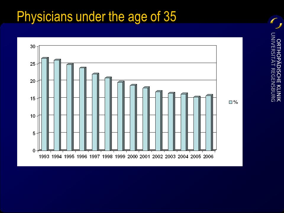 Physicians under the age of 35