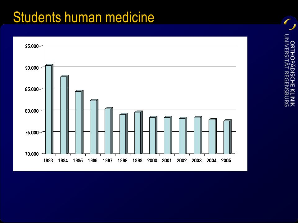 Students human medicine