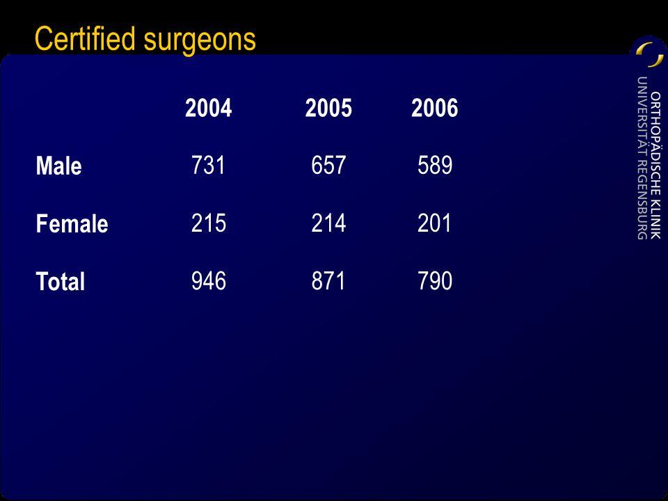 Certified surgeons 2004 2005 2006 Male 731 657 589 Female 215 214 201