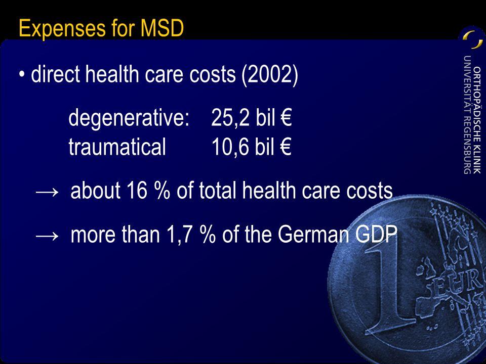 Expenses for MSD
