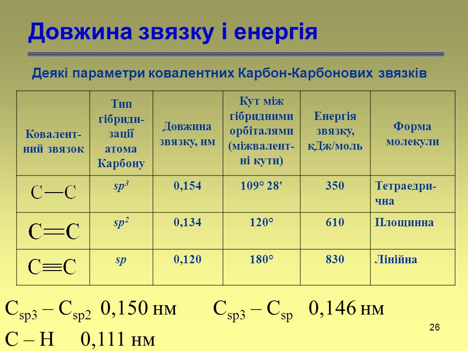 Довжина звязку і енергія